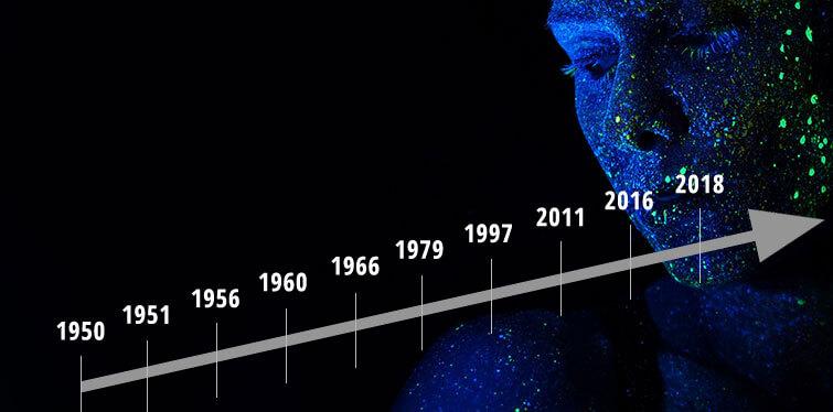 AI Milestones