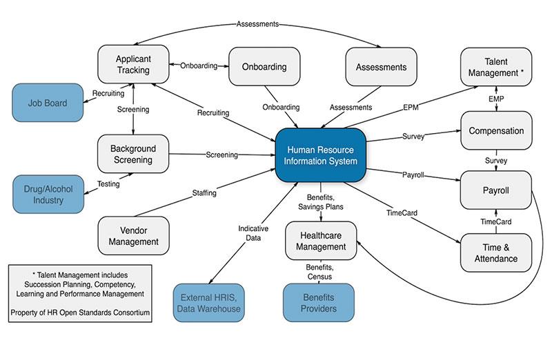 Applications Scope HR Open Standards