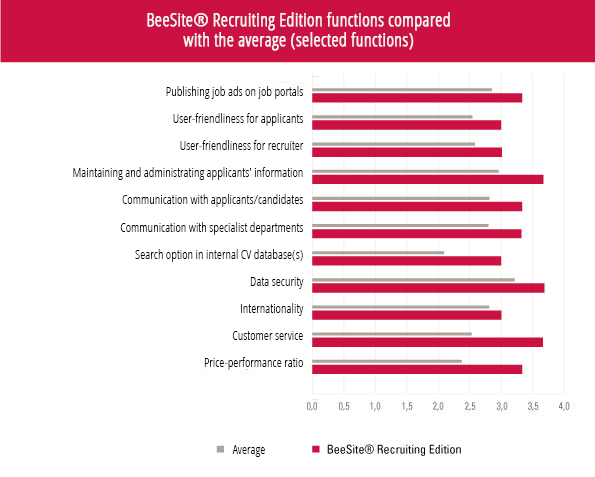 Bar chart comparison BeeSite and average applicant management system